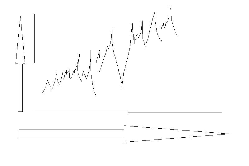 chart kursentwicklung