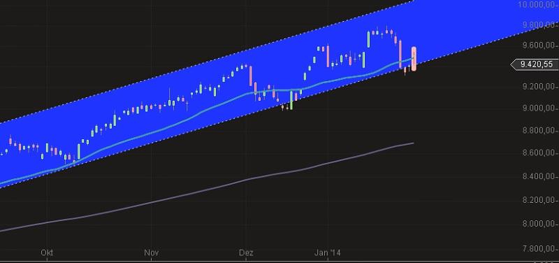 DAX Chart jan 14