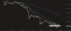DAX Chart Ukraine Krise