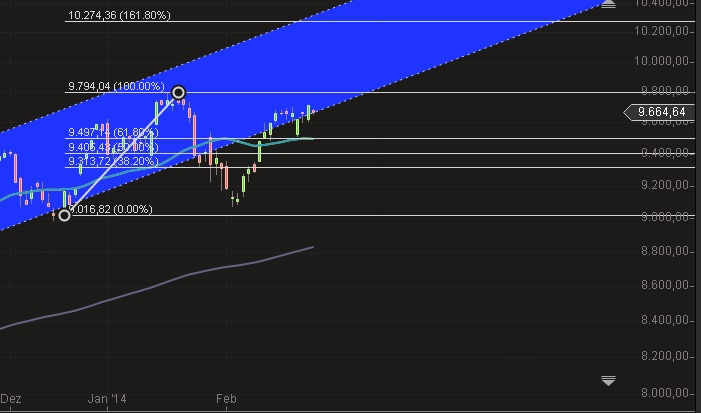 Retracement Fibonacci