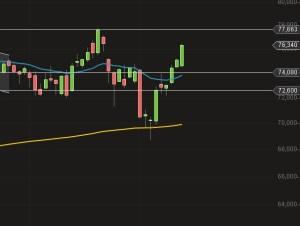 trw chart