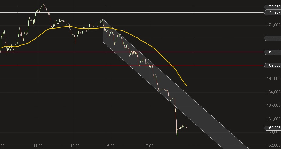 Deutsche Post chart 13 3 2014