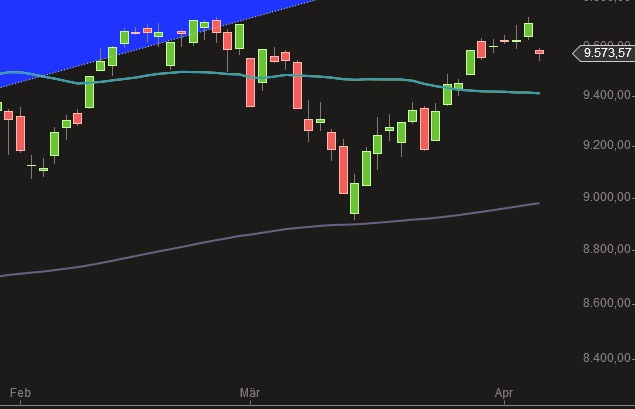 DAX Chart 7-4-2014