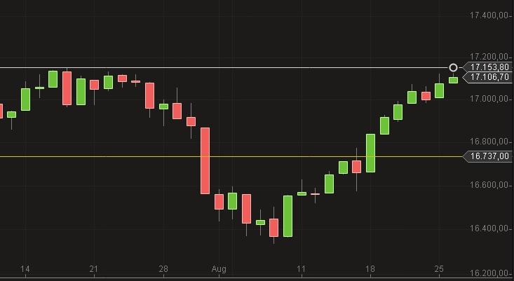 Dow Jones August 2014