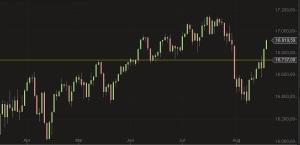 Dow Jones Tageskerzen Chart August 2014