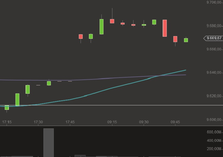 5 min chart dax 16+17-9-2014