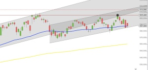Google Chart NASDAQ Trendkanal