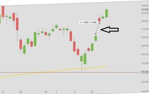 Yahoo Chart Oktober mit Gap