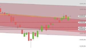DAX Chart ueber 200 tage linie