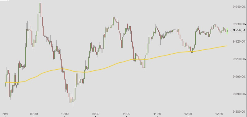 DAX Intraday Chart 26-11-2014