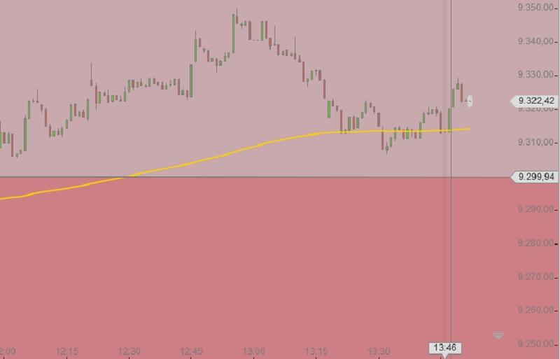 DAX Tageschart zur EZB Zinsentscheidung Nov 2014
