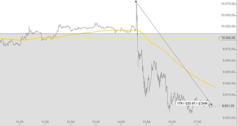 DAX Chart Draghi 4-12-2014