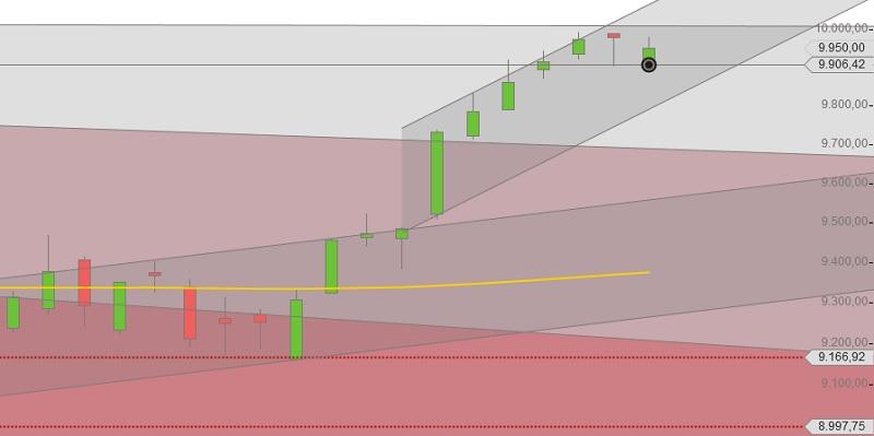 DAX Chart mit Flaggen-Trendkanal