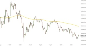 DAX Intraday Chart 8-12-2014 morgens