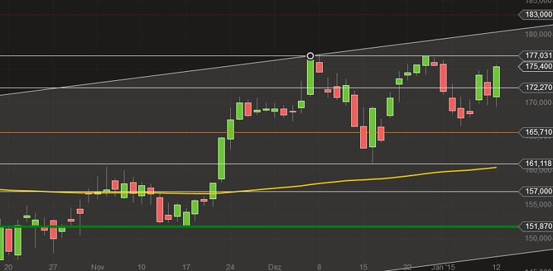 Continental Aktienkurs Nov-Dez-Jan2015