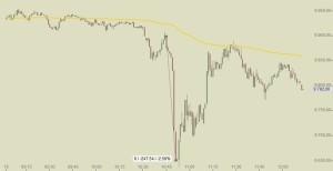DAX Intraday Chart SNB Euro-Franken-Bindung