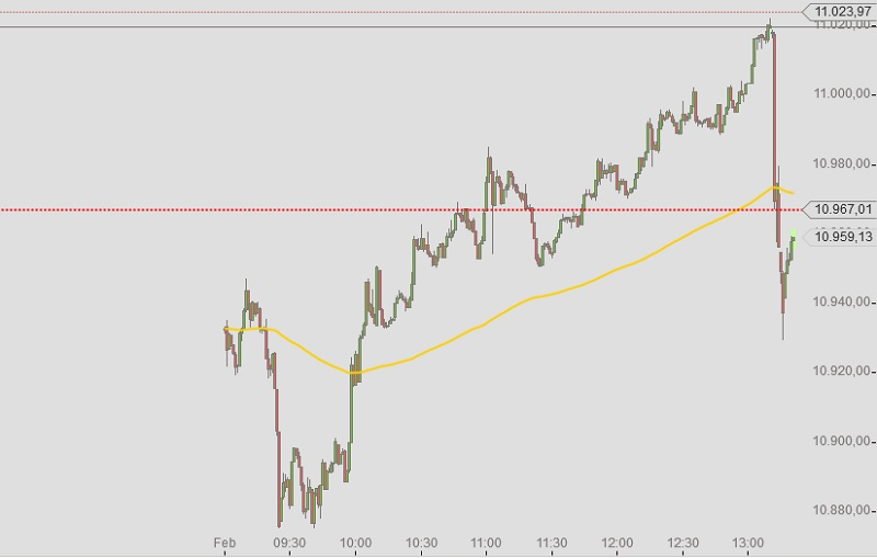DAX Intraday 19-2-2015 halbtags