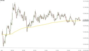 DAX intraday 7-4-2015 morgens