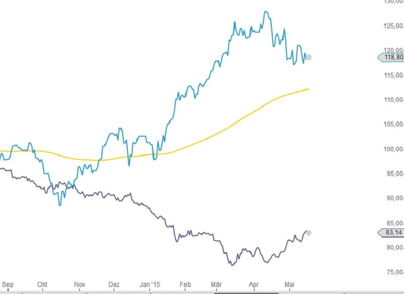 Euro DAX Vergleich