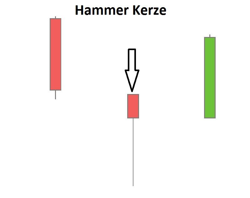 Hammer Kerze vor Aufwaertstrend