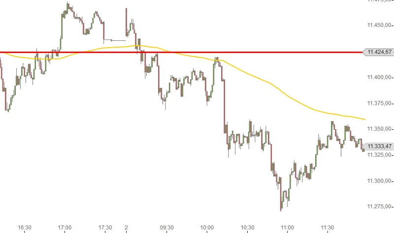 DAX Intraday 1 auf 2 juni 2015