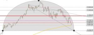 DAX Intraday Draghi-Buckel