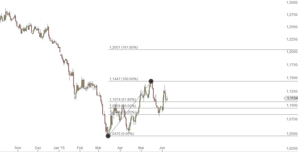 EUR US-Dollar Wechselkurs