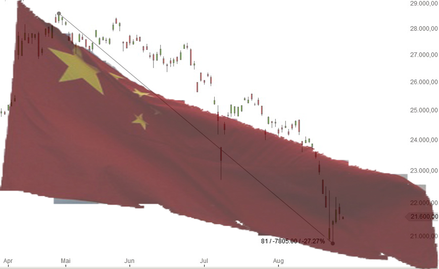 Chinas Boersenabsturz