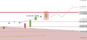 DAX Chart Nov-Dez Prognose