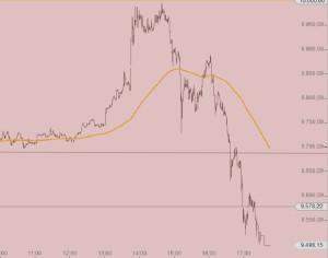 Draghi Buckel 1 Tag DAX Intraday 10-3-16