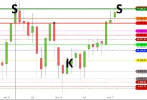 DAX SKS 10 Jahre Chart
