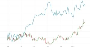 DAX Eur-US-D Wechselkurs