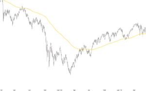Finanzkrise 2008 2009 Tageskerzen DAX